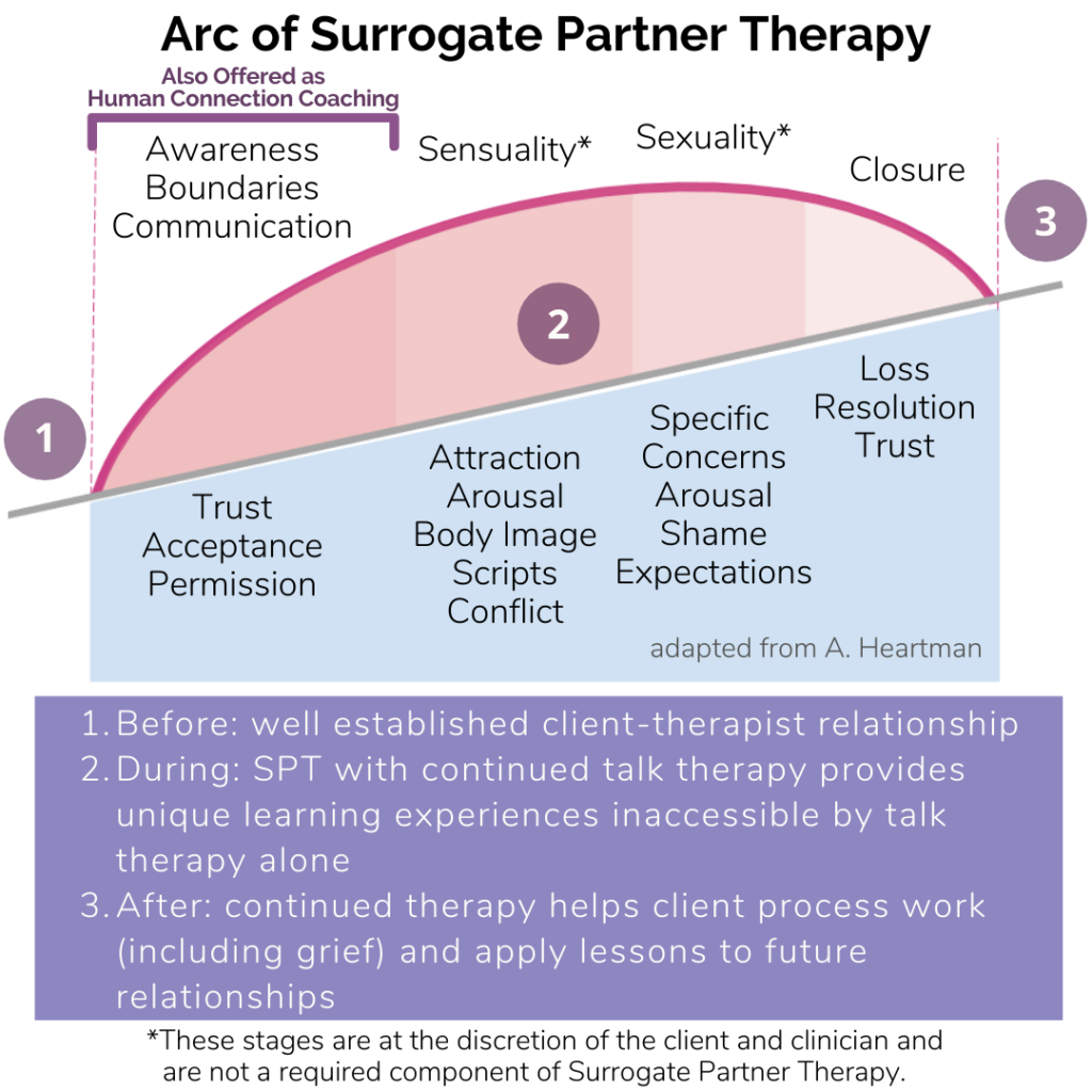 The Arc of Surrogate Partner Therapy